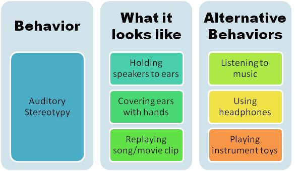 Auditory-stereotypy