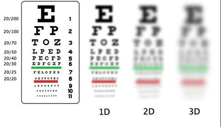 eye chart smear