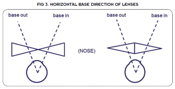 Base Direction of Lenses