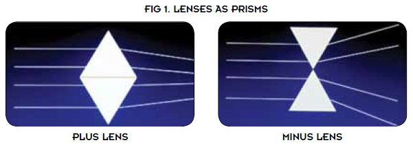 Lenses As Prisms