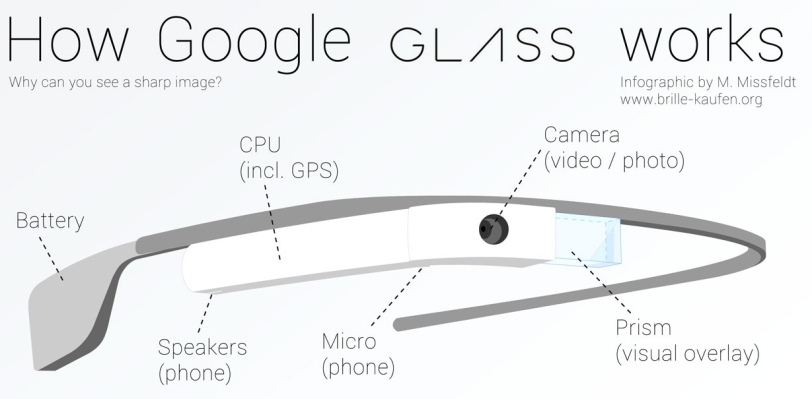 how google-glass-works