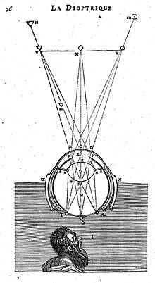 descartes_diagram_of_ocular_refraction-_wellcome_l0012003