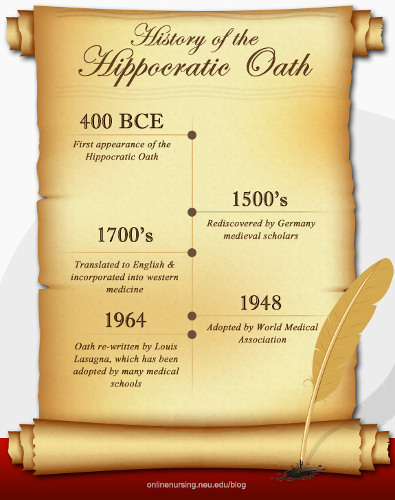 history-of-the-hippocratic-oath-northeastern-university