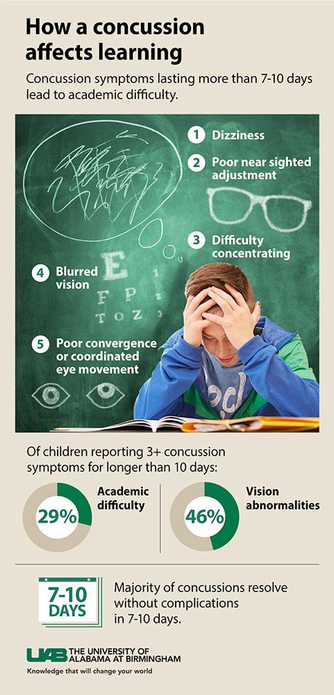 concussion_children_graphic