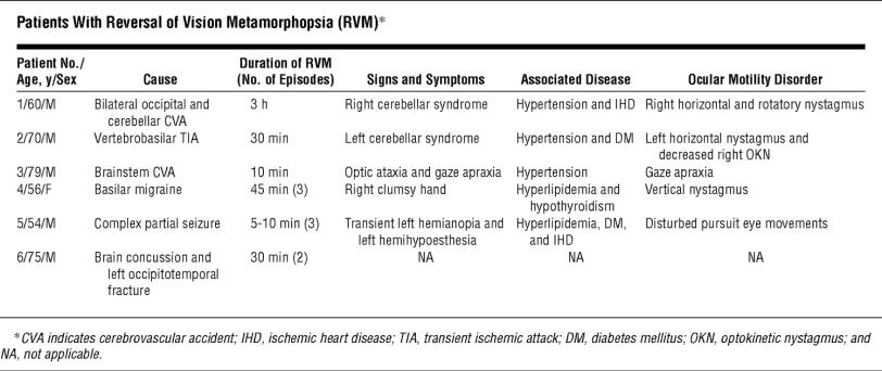 Table 1 RVM