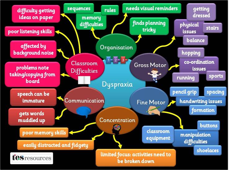 Dyspraxia Graphic